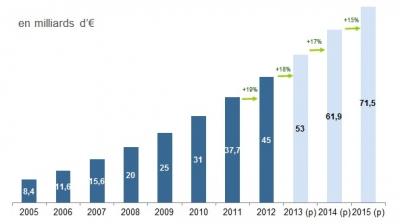 comercio electrónico en Francia